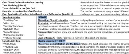 Les 5 phases d'enseignements et les activités à utiliser