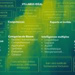 Le syllabus idéal: un outil de formation des profs