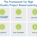 Les 6 critères de la pédagogie par projet
