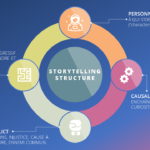 Les 4 ingrédients pour réussir son storytelling