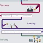 Les outils pour les cours online: parcours interactifs